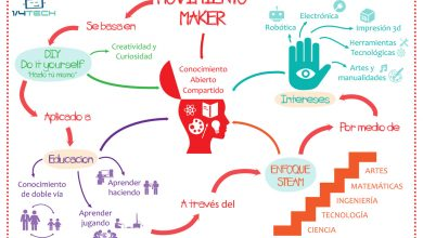 Photo of Todos somos makers, una aproximación al Movimiento Maker